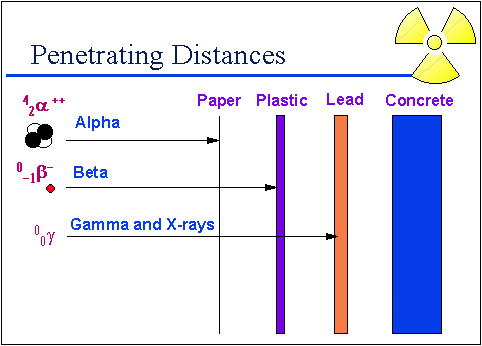 gamma rays stopped by a sheet of lead
