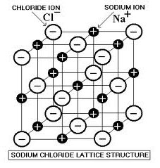 Ionic and covalent bonding texas gateway image shows the lattice structure of sodium chloride ccuart Image collections