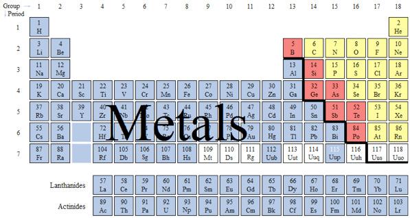 Chemical Bonding Metallic Bonds Texas Gateway