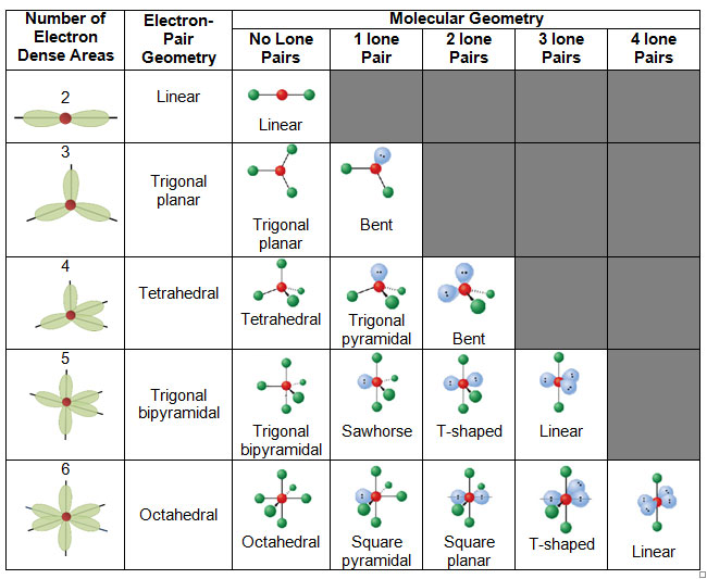 Untitled Document – Molecular Geometry Chart