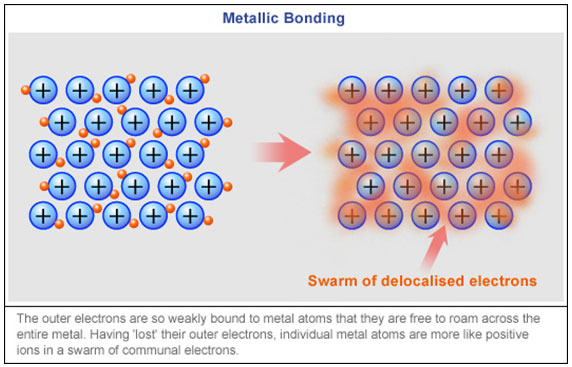 Chemical Bonding: Metallic Bonds | Texas Gateway