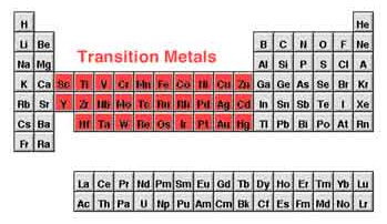 Image is of the periodic table with the transition metals highlighted