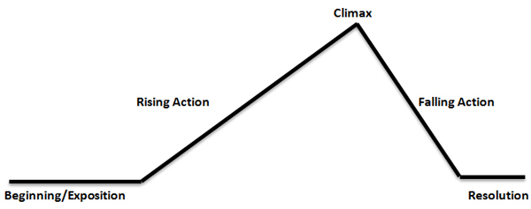 A graph showing the process of short story development starting with the Beginning and ending with the Resolution