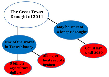A graphic organizer of the Great Texas Drought of 2011 composed of six ovals containing various details about the drought