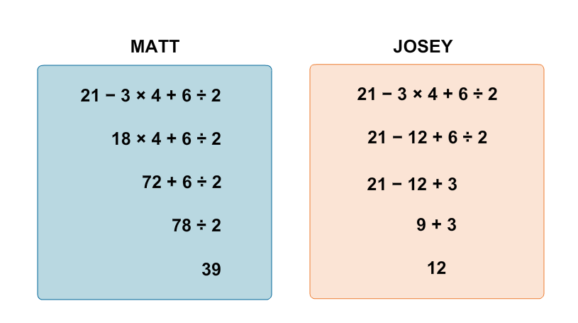 Matt simplified and got 39. Josie simplified and got 12.