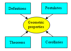 Image shows that geometric properties come in the form of definitions, postulates, theorems and corollaries