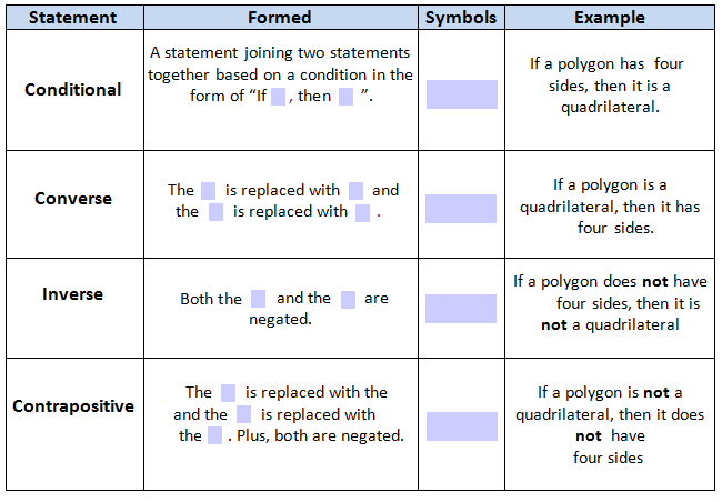 View Resource Writing the Converse Inverse and Contrapositive – Converse Inverse Contrapositive Worksheet