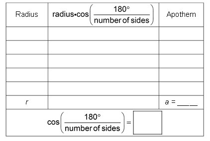 table with three columns: radius; radius times cosine of (180 divided by the number of sides); apothem