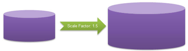 similar cylinders with a scale factor of 1.5