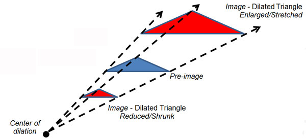 The image shows a blue triangle being enlarged to create a red triangle, then shrunk to create a third triangle