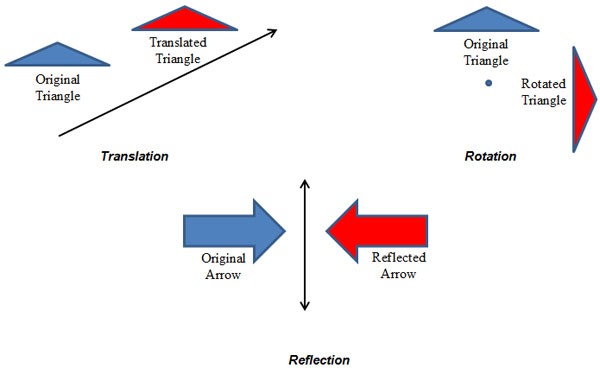 The image shows a translation, a rotation, and a reflection as seen in Section 1