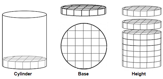 Determining The Volume Of Cones And Cylinders Texas Gateway