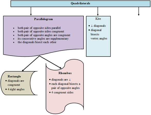 Making conjectures about quadrilaterals texas gateway image of quadrilateral flow chart ccuart Images