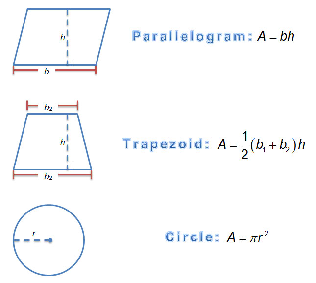 diagrams and area formulas for triangles, parallelograms, trapezoids, and circles