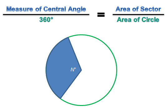 proportion for finding area of sectors