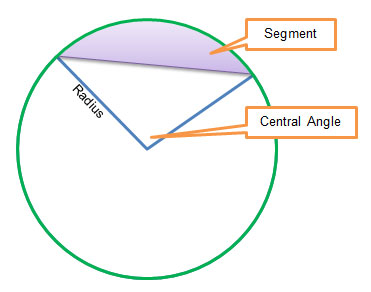 segment of a circle and its component parts