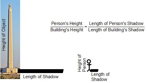 San Jacinto Monument and Shadow Lengths