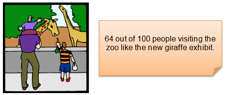 sixty-four out of one hundred people visiting the zoo like the new giraffe exhibit