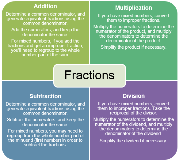 Solving Problems that Include Fractions and Decimals | Texas Gateway