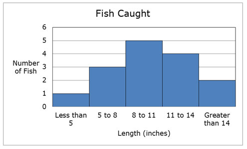 histogram of length of fish that Brendan and Emily caught