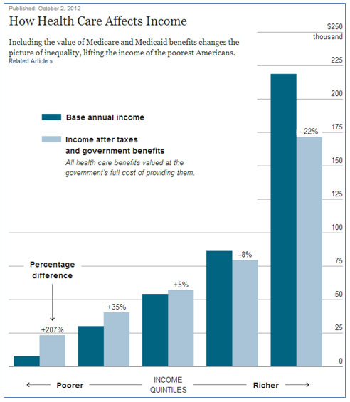 How Health Care Affects Income. Bar graph showing base annual income and income after taxes and government benefits.