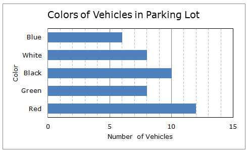 chart of colors of vehicles in parking lot. blue 6, white 8, black 10, green 8, red 12