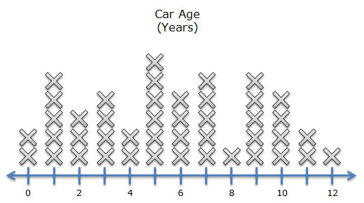 Data dot plot of car age in years. Range of years from zero to 12.