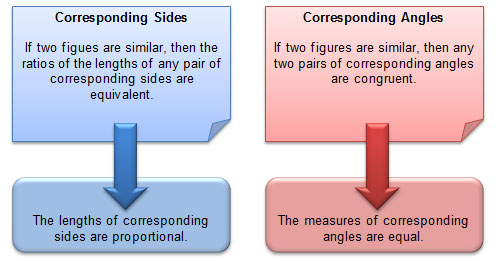 "Graphic illustrating ""Corresponding Sides"" and ""Corresponding Angles"""