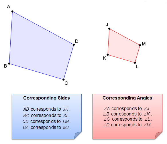 Illustration of shapes with corresponding sides