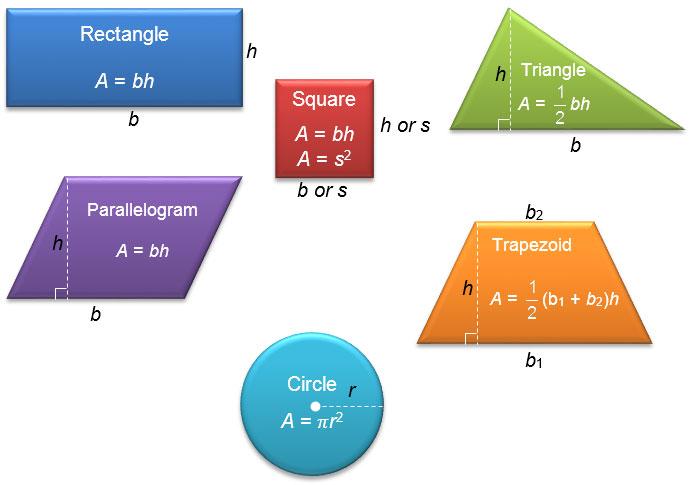 Image result for polygon area formulas