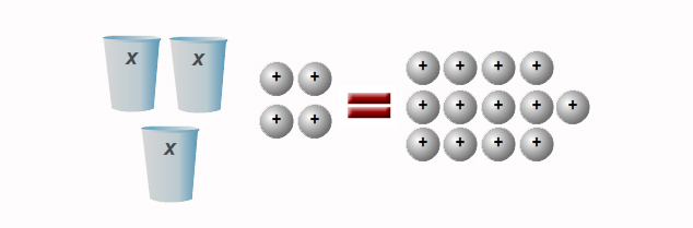 cups and counters model for 3x + 4 = 13
