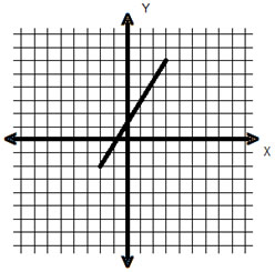 line segment plotted x-y coordinate plane on graph paper