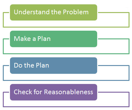 four-step problem solving plan diagram: understand the problem, make a plan, do the plan, check for reasonableness