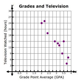Graph of Television Watched vs Grade Point Average