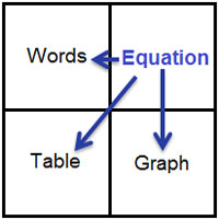 A square grid with the following words listed in four quadrants (listed clockwise from top left): Words, Equation, Table, Graph. Arrows point from the Equation quadrant to the other three.