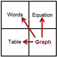 A square grid with the following words listed in four quadrants (listed clockwise from top left): Words, Equation, Table, Graph. Arrows point from the Graph quadrant to the other three.
