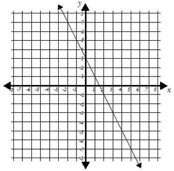 graph of a line that slopes down and crosses the y axis at 3