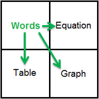 A square grid with the following words listed in four quadrants (listed clockwise from top left): Words, Equation, Table, Graph. Arrows point from the Words quadrant to the other three.