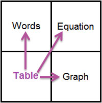 A square grid with the following words listed in four quadrants (listed clockwise from top left): Words, Equation, Table, Graph. Arrows point from the Table quadrant to the other three.