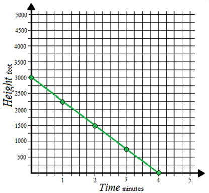 Graph of height vs. time with a downward sloped line and points at