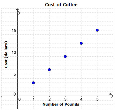 graph of cost of coffee