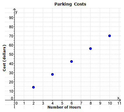 graph of parking costs (number of hours and cost)