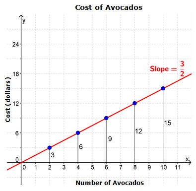 Cost of Avocados versus Number of Avocados