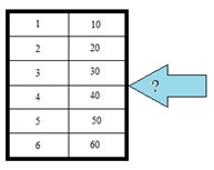 A series of numbers in a table