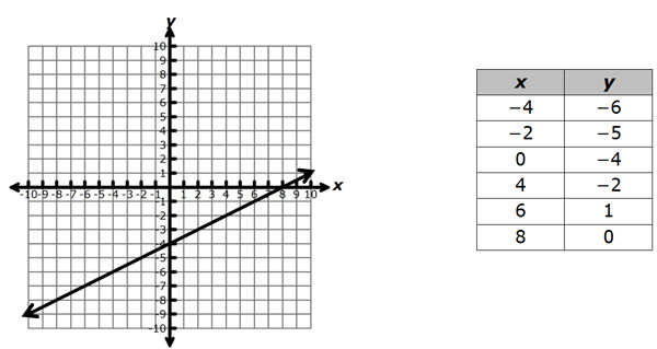 Graph of line y equals 5 tenths x minus 4