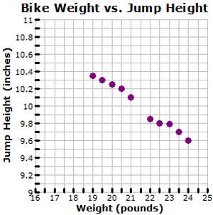 scatterplot of bike weight versus jump height