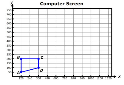 image of computer screen graph with outline of image