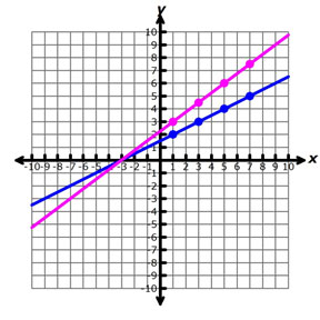 graph of two lines