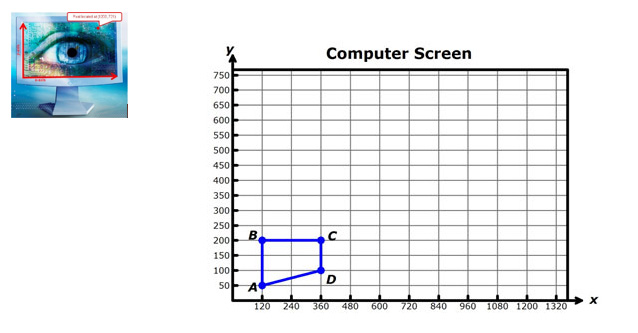 computer monitor with x-axis, y-axis, and pixel coordinates labeled