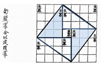 Chinese diagram showing the Pythagorean relationship